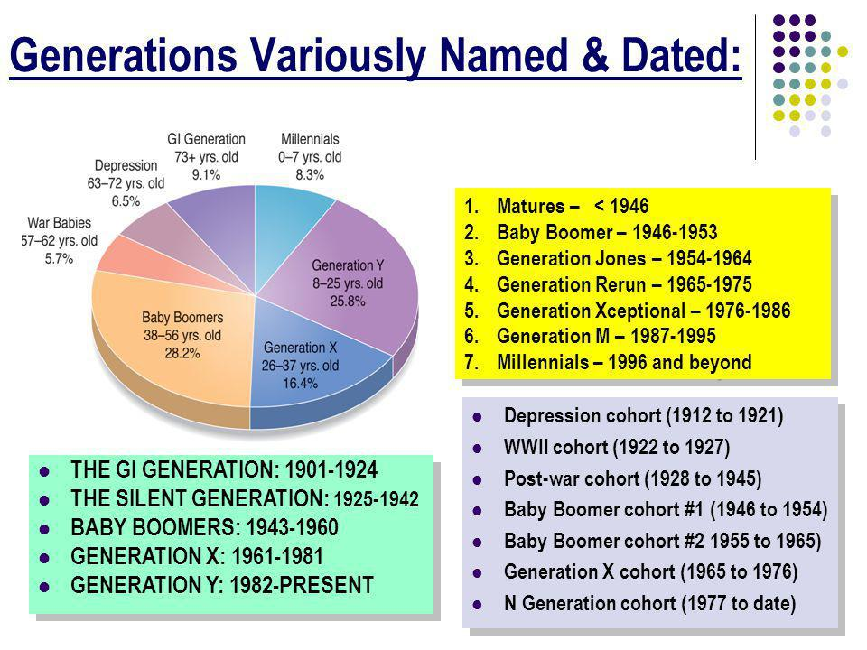 Generations Variously Named & Dated: 1.Matures – < 1946 2.Baby Boomer – 1946-1953 3.Generation Jones – 1954-1964 4.Generation Rerun – 1965-1975 5.Generation Xceptional – 1976-1986 6.Generation M – 1987-1995 7.Millennials – 1996 and beyond 1.Matures – < 1946 2.Baby Boomer – 1946-1953 3.Generation Jones – 1954-1964 4.Generation Rerun – 1965-1975 5.Generation Xceptional – 1976-1986 6.Generation M – 1987-1995 7.Millennials – 1996 and beyond Depression cohort (1912 to 1921) WWII cohort (1922 to 1927) Post-war cohort (1928 to 1945) Baby Boomer cohort #1 (1946 to 1954) Baby Boomer cohort #2 1955 to 1965) Generation X cohort (1965 to 1976) N Generation cohort (1977 to date) Depression cohort (1912 to 1921) WWII cohort (1922 to 1927) Post-war cohort (1928 to 1945) Baby Boomer cohort #1 (1946 to 1954) Baby Boomer cohort #2 1955 to 1965) Generation X cohort (1965 to 1976) N Generation cohort (1977 to date) THE GI GENERATION: 1901-1924 THE SILENT GENERATION: 1925-1942 BABY BOOMERS: 1943-1960 GENERATION X: 1961-1981 GENERATION Y: 1982-PRESENT THE GI GENERATION: 1901-1924 THE SILENT GENERATION: 1925-1942 BABY BOOMERS: 1943-1960 GENERATION X: 1961-1981 GENERATION Y: 1982-PRESENT