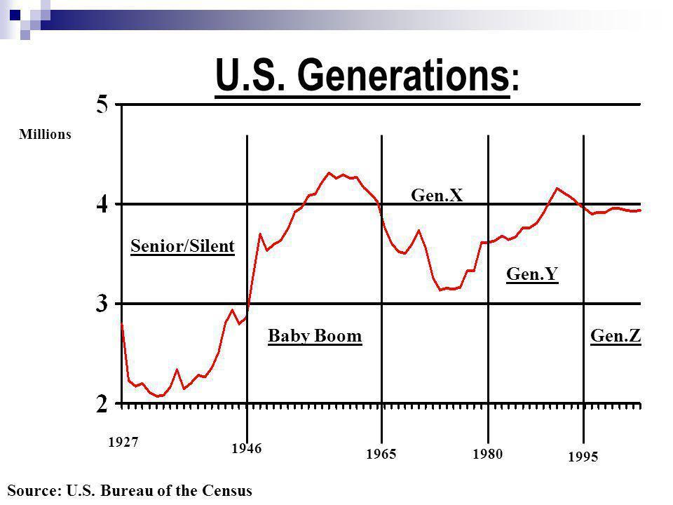 1927 1946 19651980 Millions Senior/Silent Baby Boom Gen.X Gen.Y Source: U.S. Bureau of the Census U.S. Generations : Gen.Z 1995