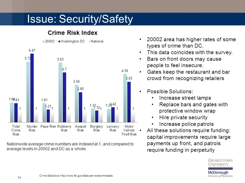Issue: Security/Safety 14 Nationwide average crime numbers are indexed at 1, and compared to average levels in 20002 and DC as a whole.
