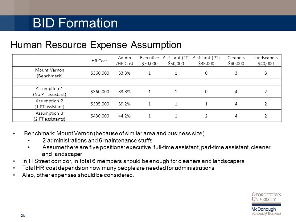BID Formation 25 Human Resource Expense Assumption Benchmark: Mount Vernon (because of similar area and business size) 2 administrations and 6 maintenance stuffs Assume there are five positions: executive, full-time assistant, part-time assistant, cleaner, and landscaper In H Street corridor, In total 6 members should be enough for cleaners and landscapers.
