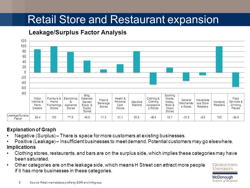 Retail Store and Restaurant expansion 8 Explanation of Graph Negative (Surplus) – There is space for more customers at existing businesses.