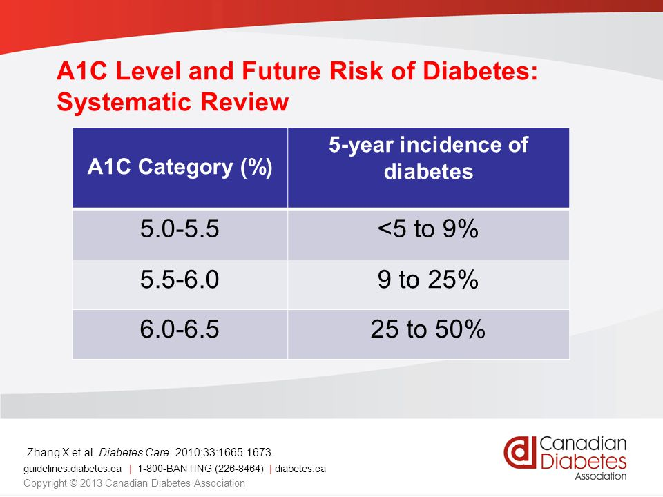 guidelines.diabetes.ca | 1-800-BANTING (226-8464) | diabetes.ca Copyright © 2013 Canadian Diabetes Association A1C Level and Future Risk of Diabetes: Systematic Review A1C Category (%) 5-year incidence of diabetes 5.0-5.5<5 to 9% 5.5-6.09 to 25% 6.0-6.525 to 50% Zhang X et al.