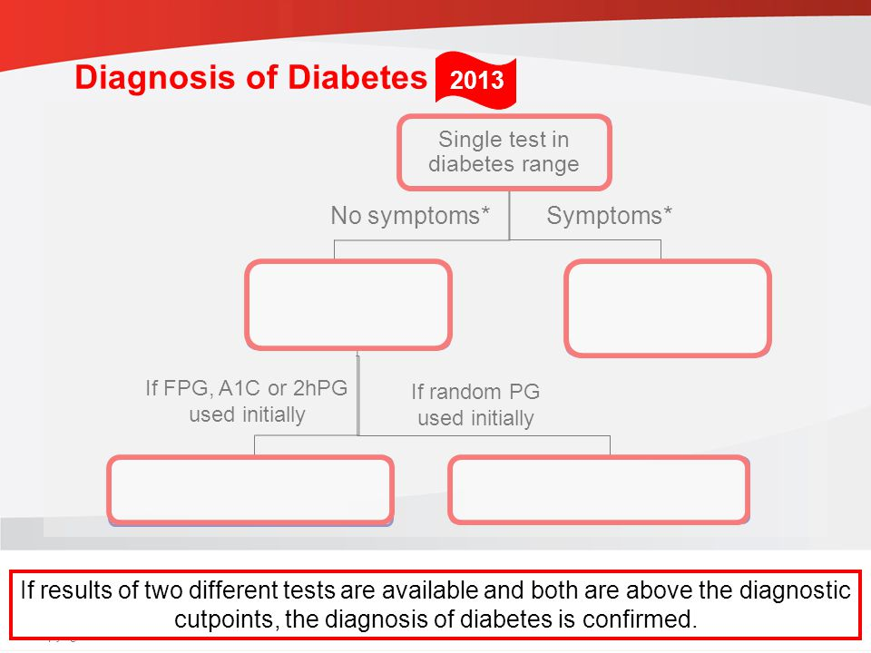 guidelines.diabetes.ca | 1-800-BANTING (226-8464) | diabetes.ca Copyright © 2013 Canadian Diabetes Association Single test in diabetes range Repeat confirmatory test on different day Use same test as confirmatory test Use FPG, A1C or 2hPG OGTT as confirmatory test Diagnosis made.