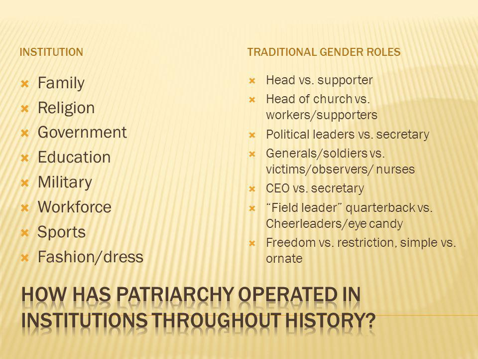 INSTITUTIONTRADITIONAL GENDER ROLES Family Religion Government Education Military Workforce Sports Fashion/dress Head vs.