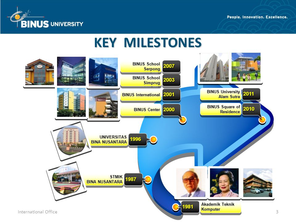 19811981 Akademik Teknik Komputer 19871987STMIK BINA NUSANTARA STMIK 19961996UNIVERSITAS UNIVERSITAS 20002000 BINUS Center BINUS International 2001200