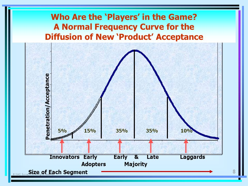 © WAC Survey, Inc. All rights reserved. 8 Who Are the Players in the Game? A Normal Frequency Curve for the Diffusion of New Product Acceptance Innova