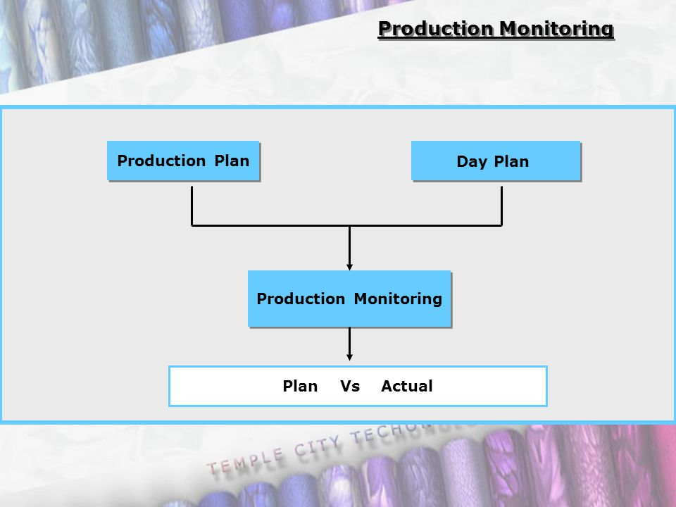 Production Monitoring Production Plan Production Monitoring Day Plan Plan Vs Actual