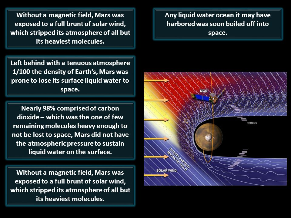 Without a magnetic field, Mars was exposed to a full brunt of solar wind, which stripped its atmosphere of all but its heaviest molecules.