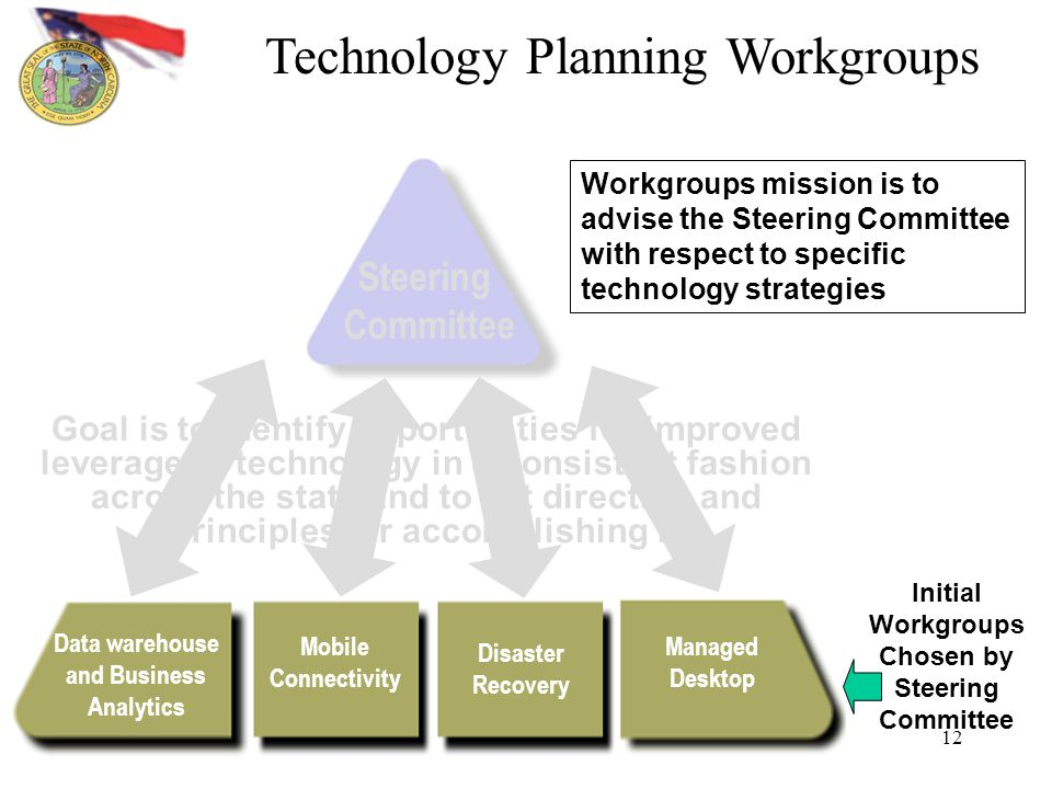 12 Steering Committee Managed Desktop Data warehouse and Business Analytics Mobile Connectivity Disaster Recovery Goal is to identify opportunities for improved leverage of technology in a consistent fashion across the state and to set direction and principles for accomplishing it Workgroups mission is to advise the Steering Committee with respect to specific technology strategies Initial Workgroups Chosen by Steering Committee Technology Planning Workgroups