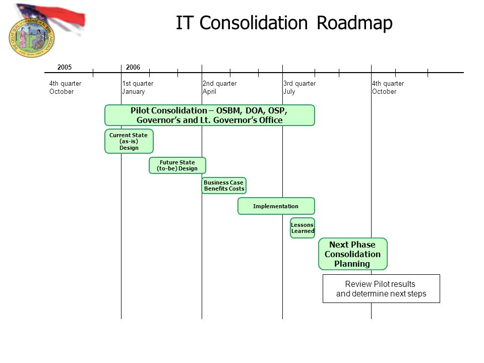 Future State (to-be) Design Business Case Benefits Costs Next Phase Consolidation Planning Lessons Learned IT Consolidation Roadmap Current State (as-is) Design Implementation Pilot Consolidation – OSBM, DOA, OSP, Governors and Lt.