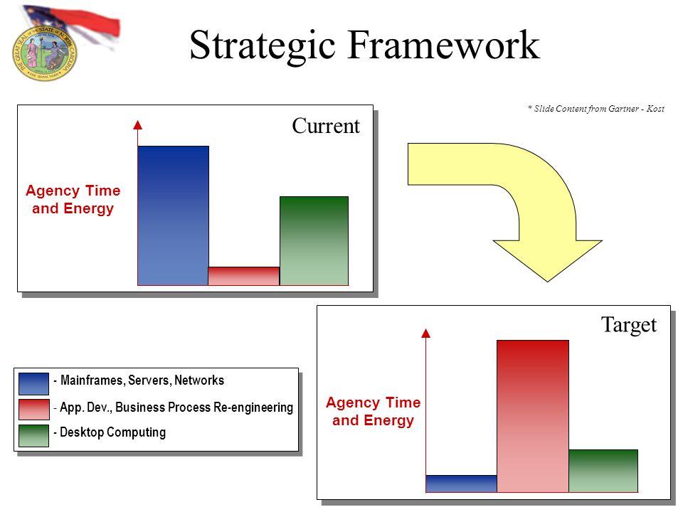 8 Strategic Framework Agency Time and Energy - Mainframes, Servers, Networks - App.