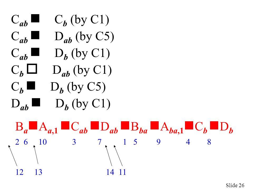 Slide 26 C ab n C b (by C1) C ab n D ab (by C5) C ab n D b (by C1) C b o D ab (by C1) C b n D b (by C5) D ab n D b (by C1) B a n A a,1 n C ab n D ab n B ba n A ba,1 n C b n D b 2 6 10 3 7 1 5 9 4 8 12 13 14 11