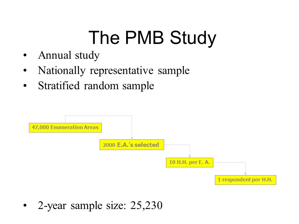 The PMB Study Annual study Nationally representative sample Stratified random sample 2-year sample size: 25,230 2000 E.A.s selected 10 H.H.