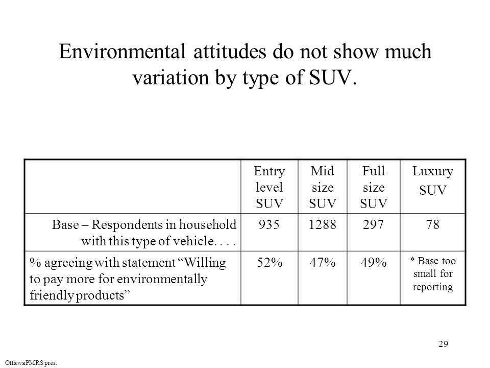 29 OttawaPMRS pres. Environmental attitudes do not show much variation by type of SUV.