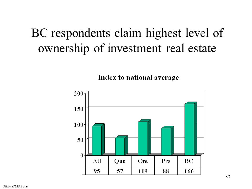 37 OttawaPMRS pres. BC respondents claim highest level of ownership of investment real estate