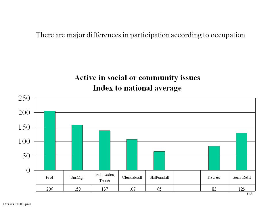 62 OttawaPMRS pres. There are major differences in participation according to occupation