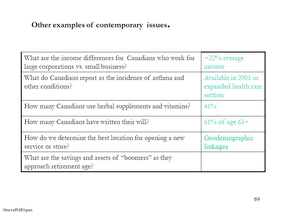 69 OttawaPMRS pres. Other examples of contemporary issues.