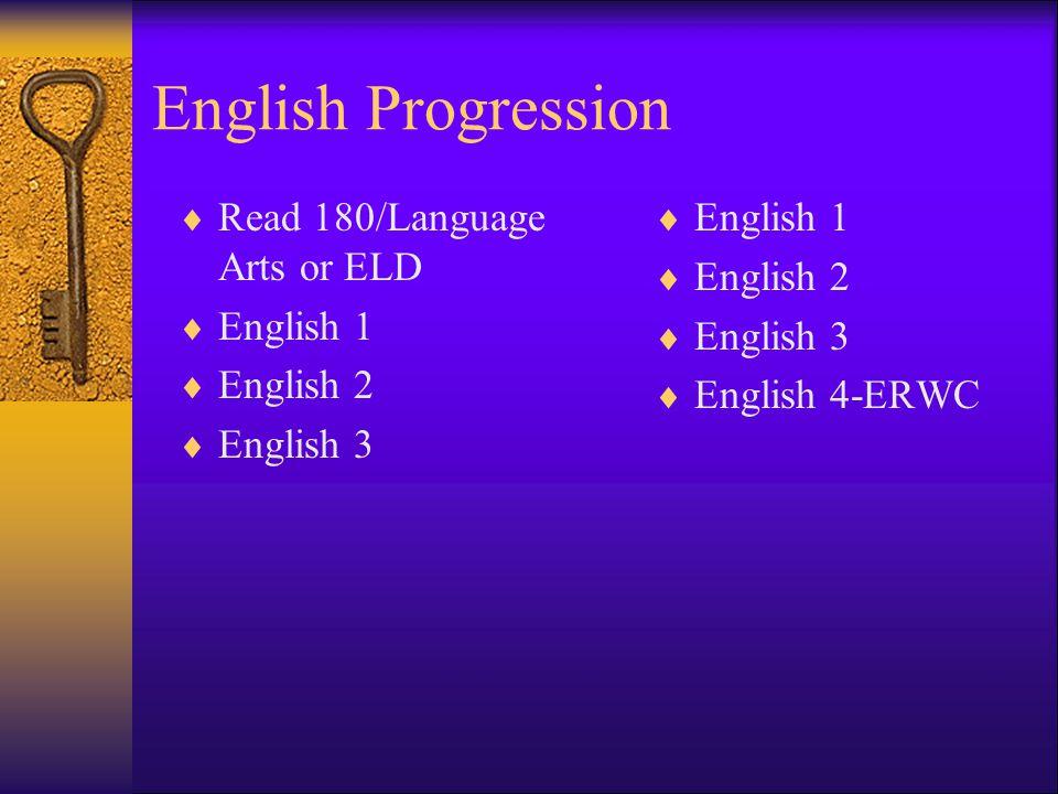 English Progression Read 180/Language Arts or ELD English 1 English 2 English 3 English 1 English 2 English 3 English 4-ERWC