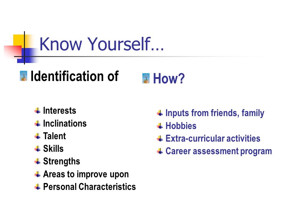 Know Yourself… Identification of Interests Inclinations Talent Skills Strengths Areas to improve upon Personal Characteristics How.