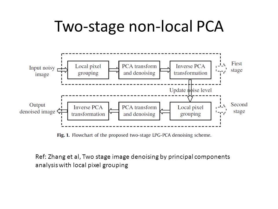 Two-stage non-local PCA Ref: Zhang et al, Two stage image denoising by principal components analysis with local pixel grouping