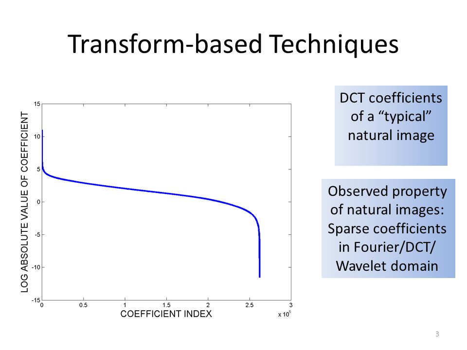 Transform-based Techniques DCT coefficients of a typical natural image Observed property of natural images: Sparse coefficients in Fourier/DCT/ Wavele