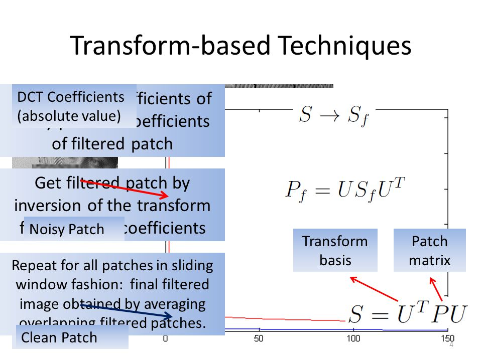 Transform-based Techniques Project Patch onto Transform Basis (DCT/Wavelet etc.) Transform Coefficients Manipulate coefficients of noisy patch coeffic