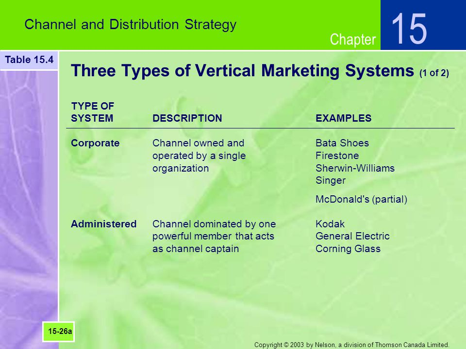 Chapter Copyright © 2003 by Nelson, a division of Thomson Canada Limited. Three Types of Vertical Marketing Systems (1 of 2) Channel and Distribution