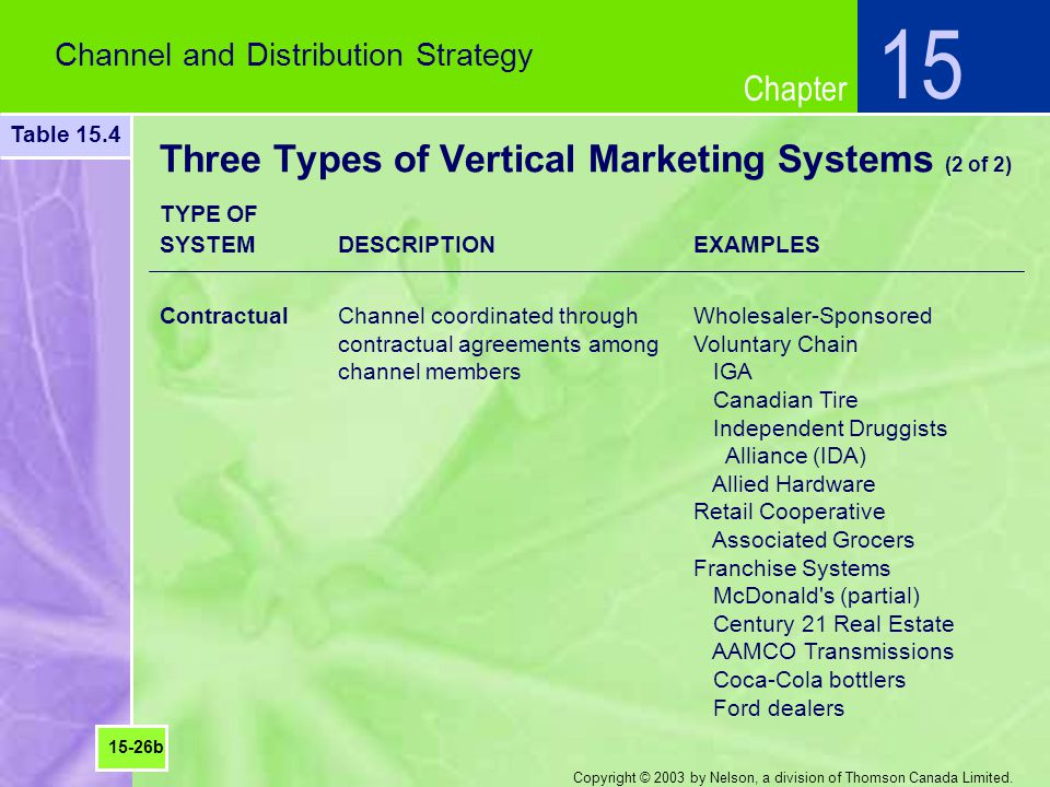 Chapter Copyright © 2003 by Nelson, a division of Thomson Canada Limited. Three Types of Vertical Marketing Systems (2 of 2) Channel and Distribution