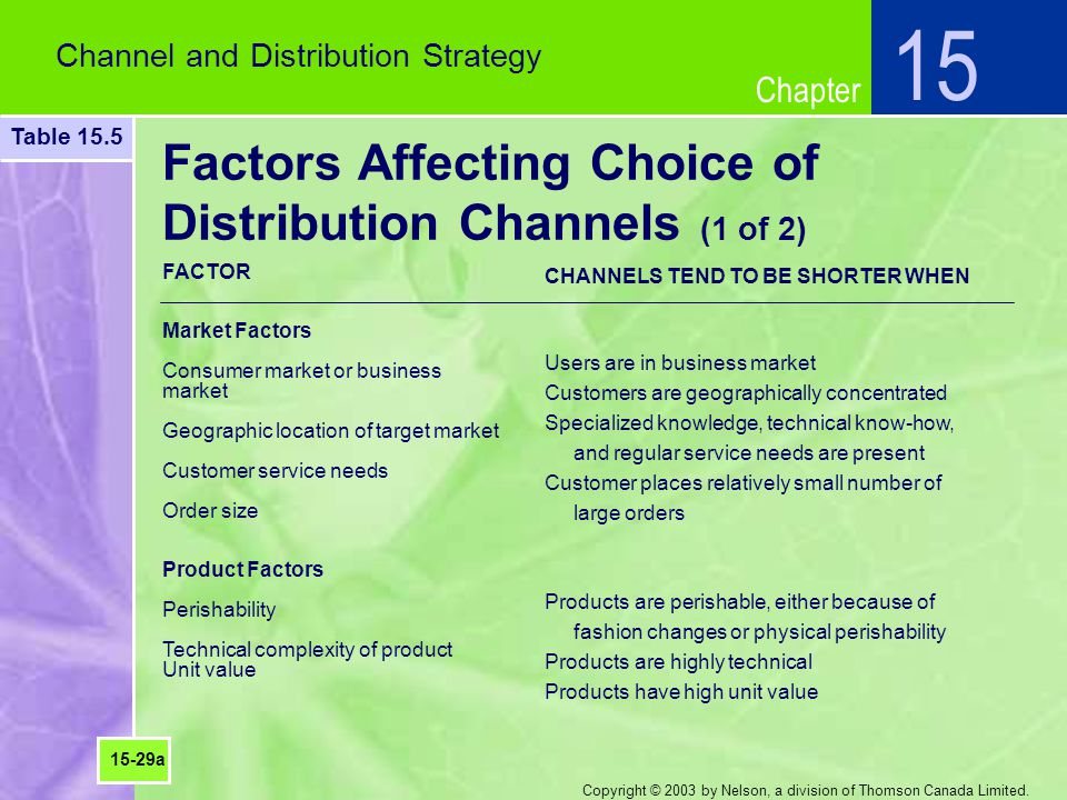 Chapter Copyright © 2003 by Nelson, a division of Thomson Canada Limited. Factors Affecting Choice of Distribution Channels (1 of 2) Channel and Distr