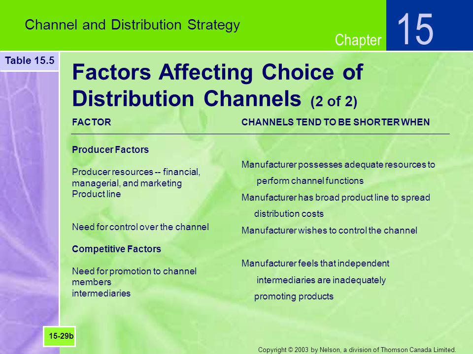 Chapter Copyright © 2003 by Nelson, a division of Thomson Canada Limited. Factors Affecting Choice of Distribution Channels (2 of 2) Channel and Distr