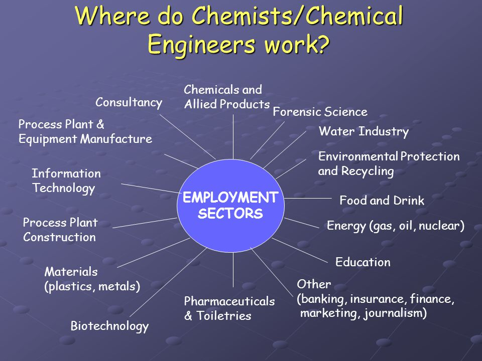 EMPLOYMENT SECTORS Chemicals and Allied Products Water Industry Consultancy Process Plant & Equipment Manufacture Process Plant Construction Materials (plastics, metals) Pharmaceuticals & Toiletries Environmental Protection and Recycling Food and Drink Energy (gas, oil, nuclear) Education Other (banking, insurance, finance, marketing, journalism) Biotechnology Information Technology Where do Chemists/Chemical Engineers work.
