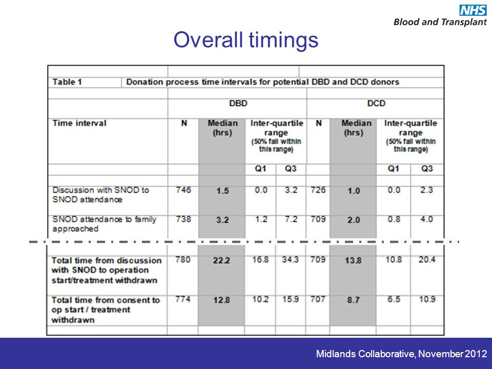 Midlands Collaborative, November 2012 Overall timings