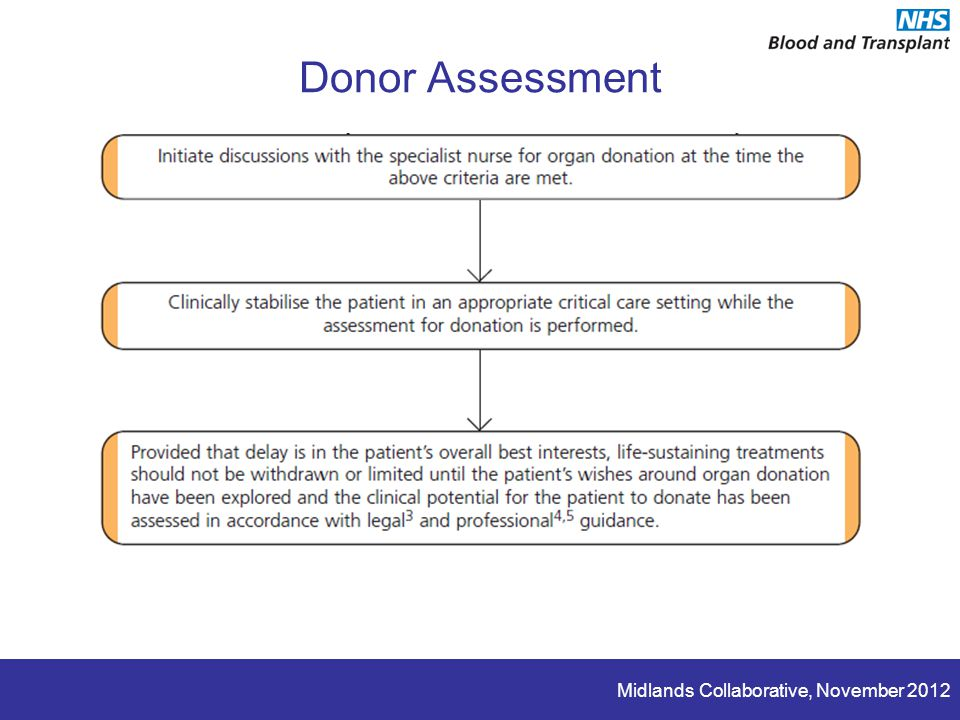 Midlands Collaborative, November 2012 Donor Assessment