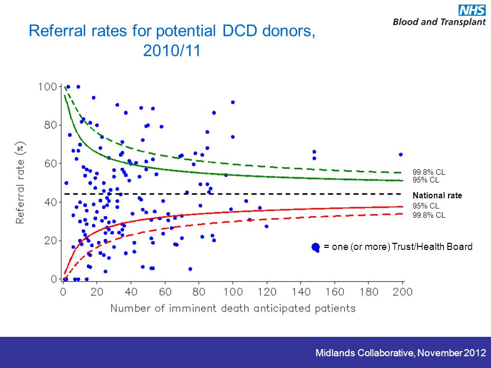 Midlands Collaborative, November 2012 Referral rates for potential DCD donors, 2010/11 National rate 95% CL 99.8% CL 95% CL = one (or more) Trust/Health Board