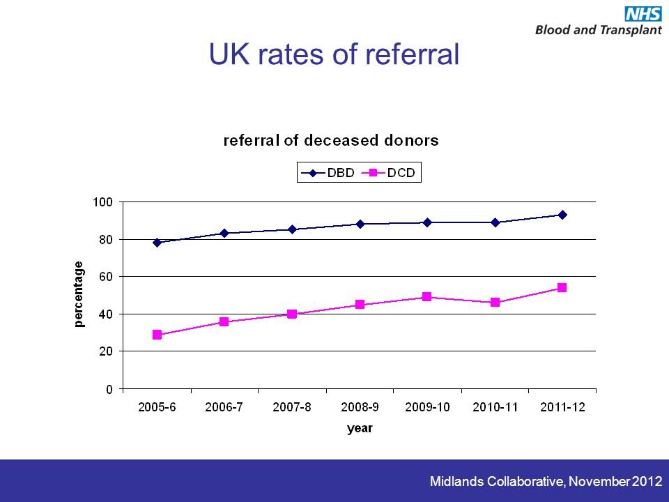 Midlands Collaborative, November 2012 UK rates of referral