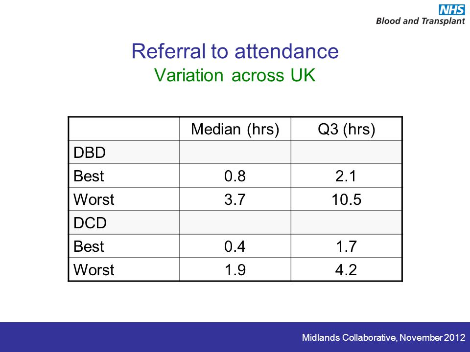Midlands Collaborative, November 2012 Referral to attendance Variation across UK Median (hrs)Q3 (hrs) DBD Best0.82.1 Worst3.710.5 DCD Best0.41.7 Worst1.94.2