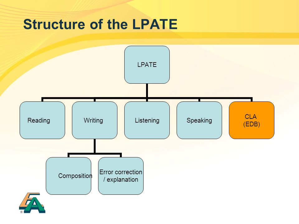 Structure of the LPATE LPATE ReadingWriting Composition Error correction / explanation ListeningSpeaking CLA (EDB)