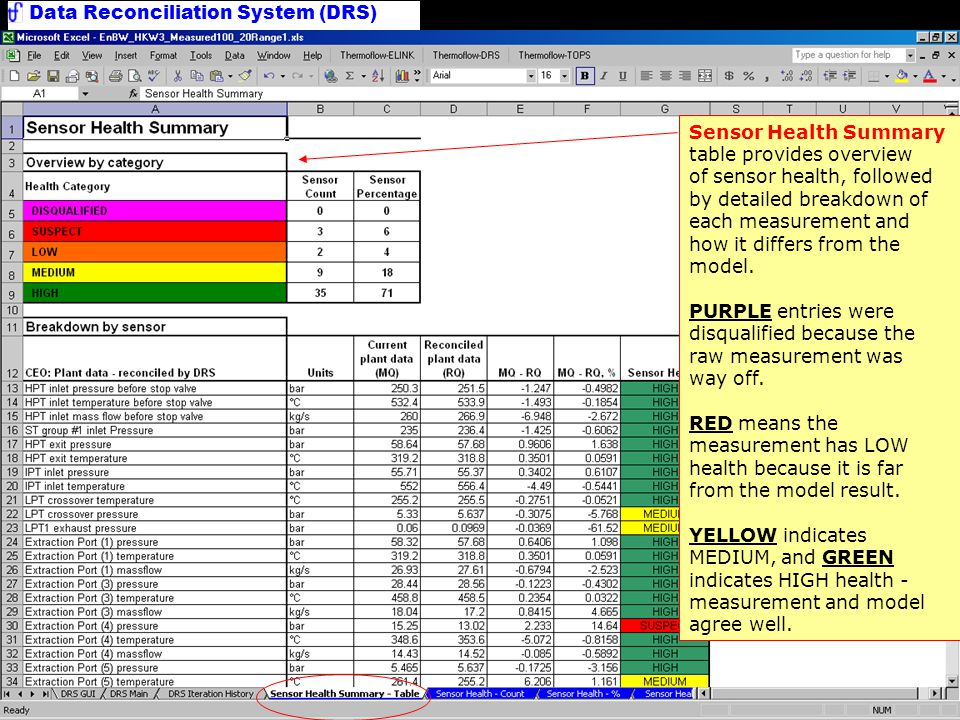 Data Reconciliation System (DRS) Sensor Health Summary Chart Graphical display by sensor health category.