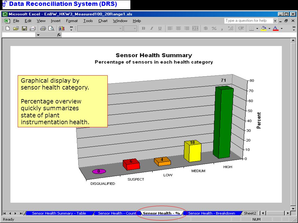 Data Reconciliation System (DRS) Sensor Health Summary Chart Graphical display by sensor health category. Percentage overview quickly summarizes state