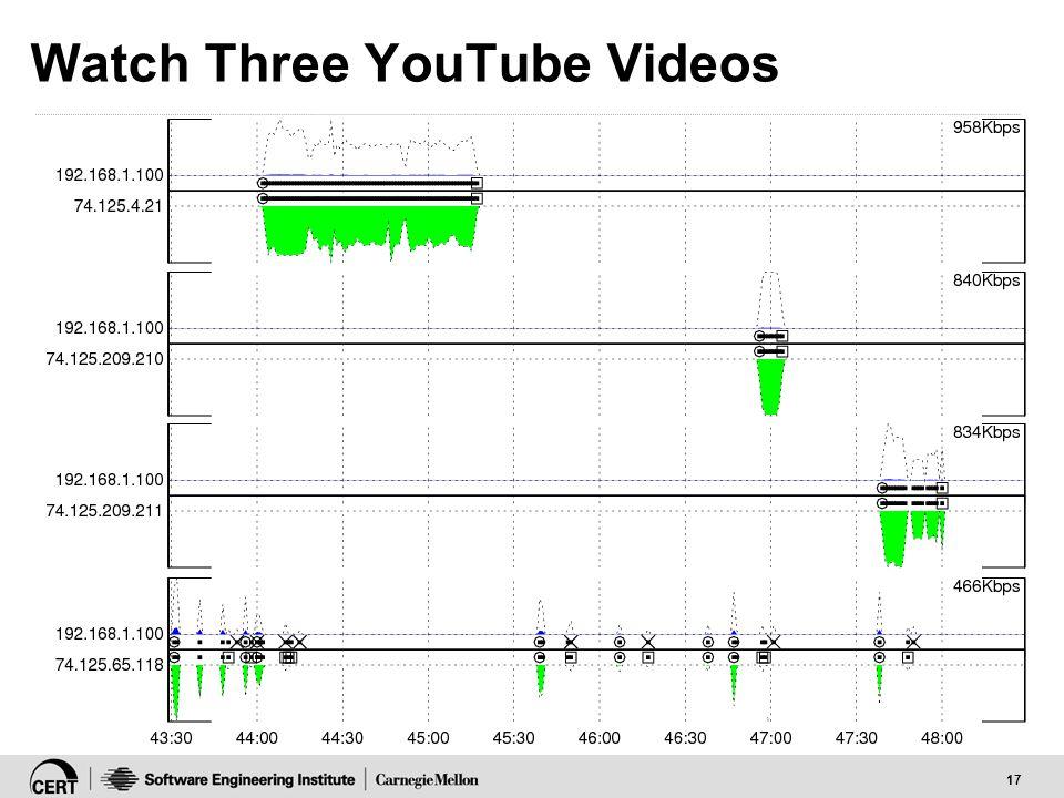 17 Watch Three YouTube Videos