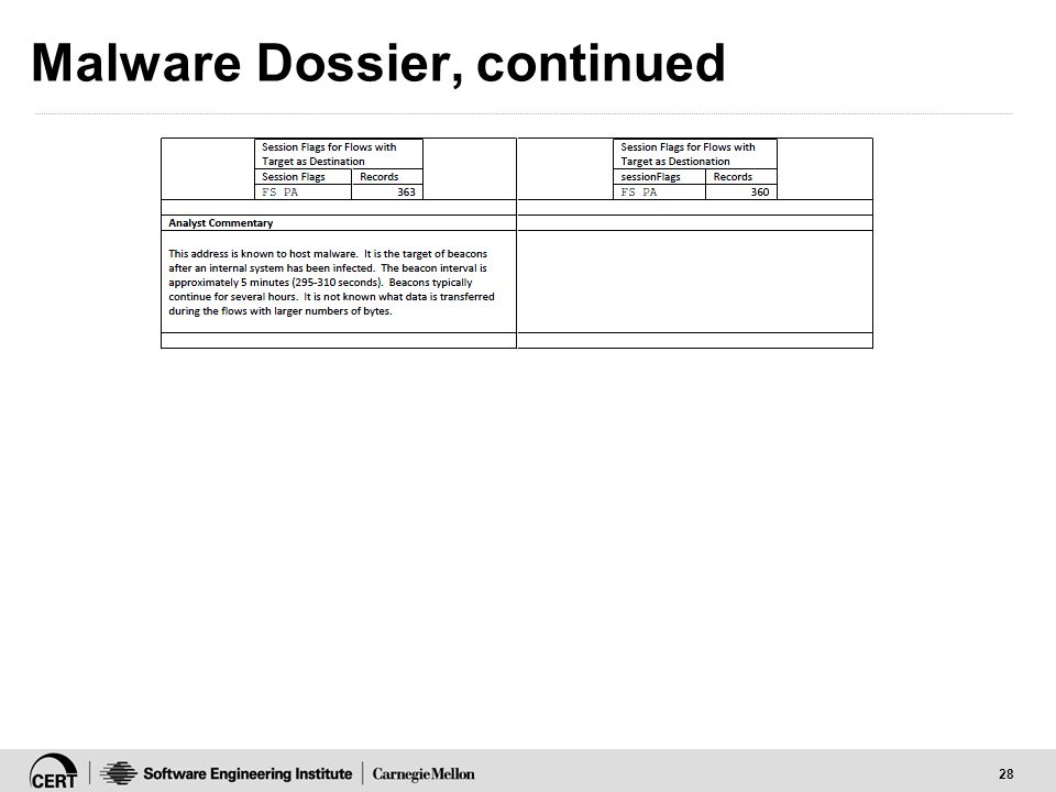 28 Malware Dossier, continued