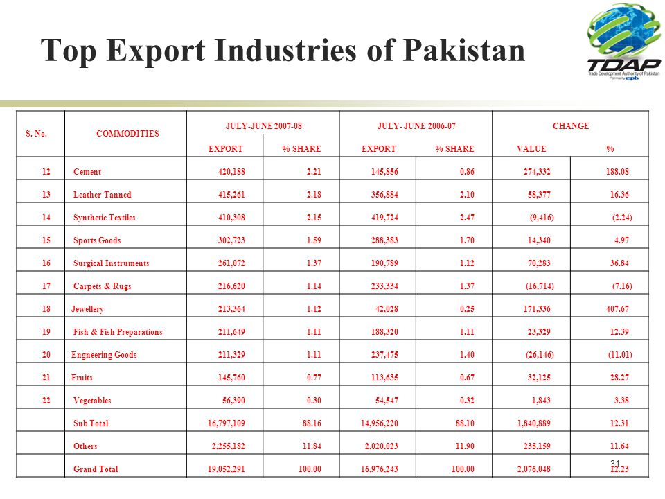 31 Top Export Industries of Pakistan S. No.