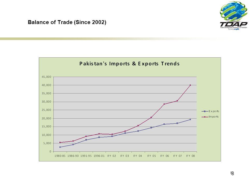29 Top 20 Export Markets of Pakistan VALUE IN 000.$ S.