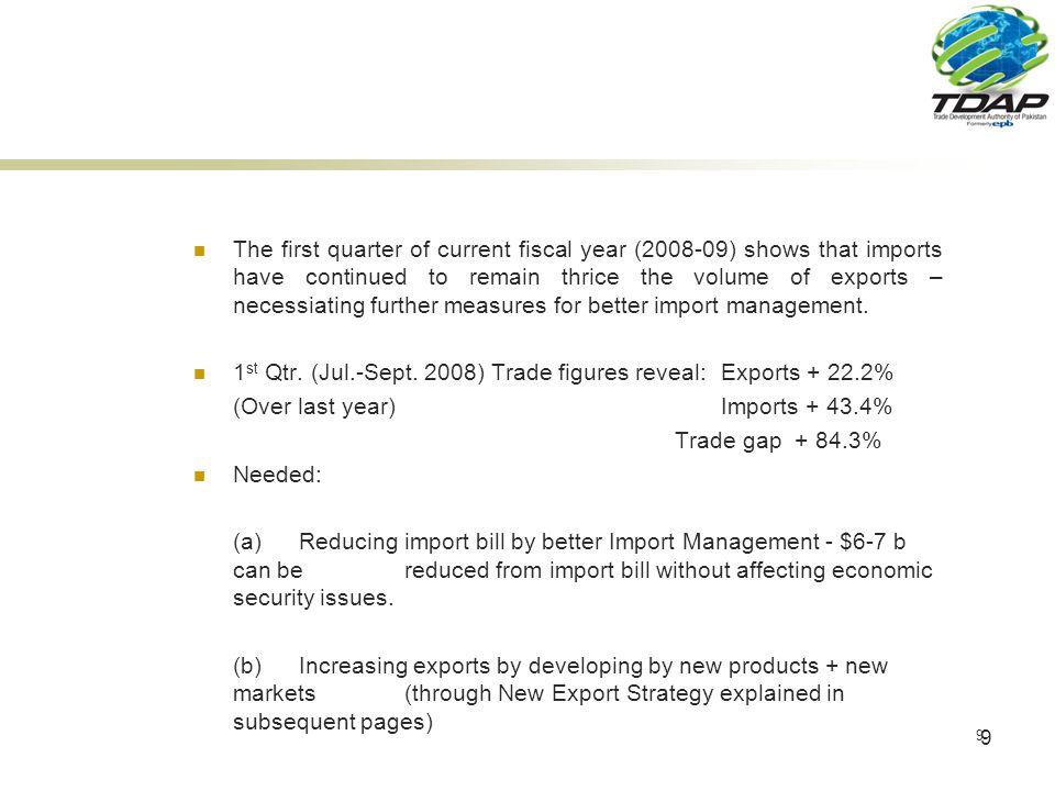 30 Top Export Industries of Pakistan S.No.