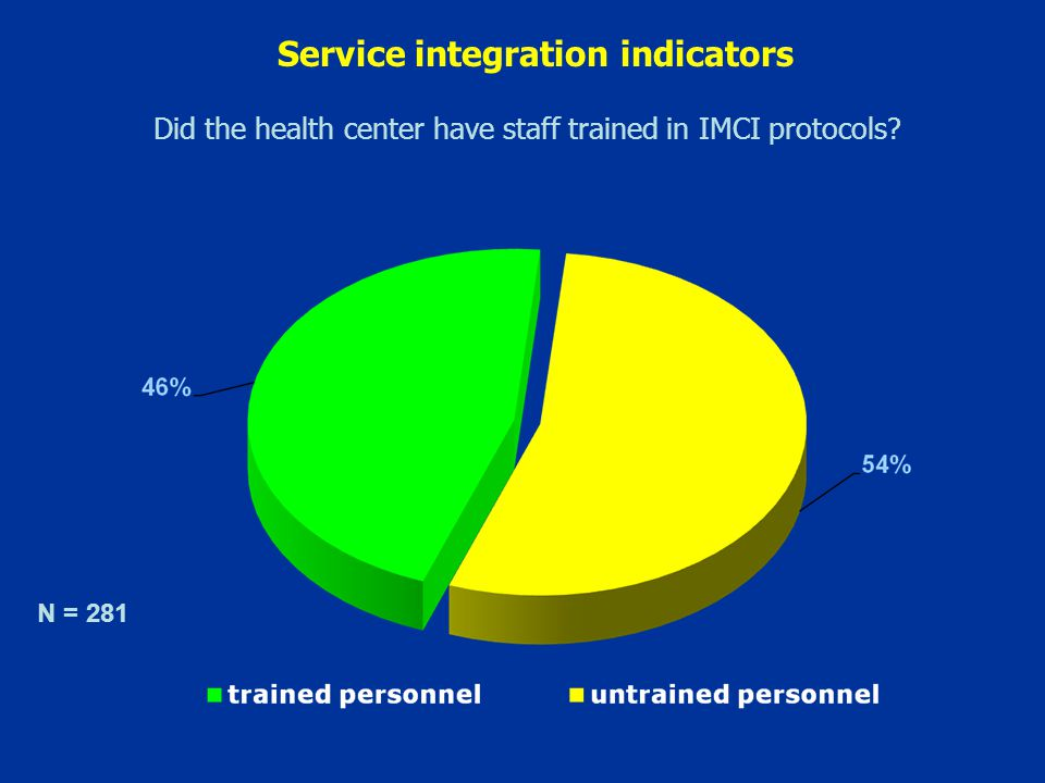 Did the health center have staff trained in IMCI protocols N = 281 Service integration indicators