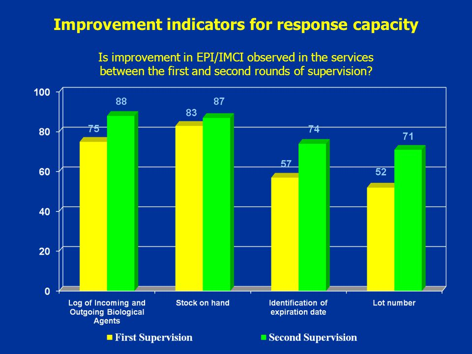 Is improvement in EPI/IMCI observed in the services between the first and second rounds of supervision.