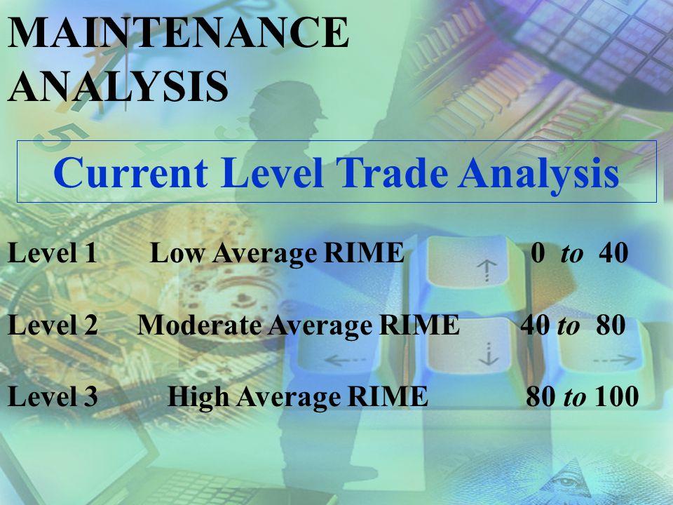 MAINTENANCE ANALYSIS Average RIME: Weighted Average base upon trade hours: RIME X HOURS = RIME HOURS JOB: A JOB: B JOB: C JOB: D 42 X 24 = 1008 54 X 18 = 972 90 X 34 = 3060 72 X 18 = 1296 TOTALS: 94 6336 Average RIME = Total RIME Hours = 6336 = 67.4 Total Hours 94