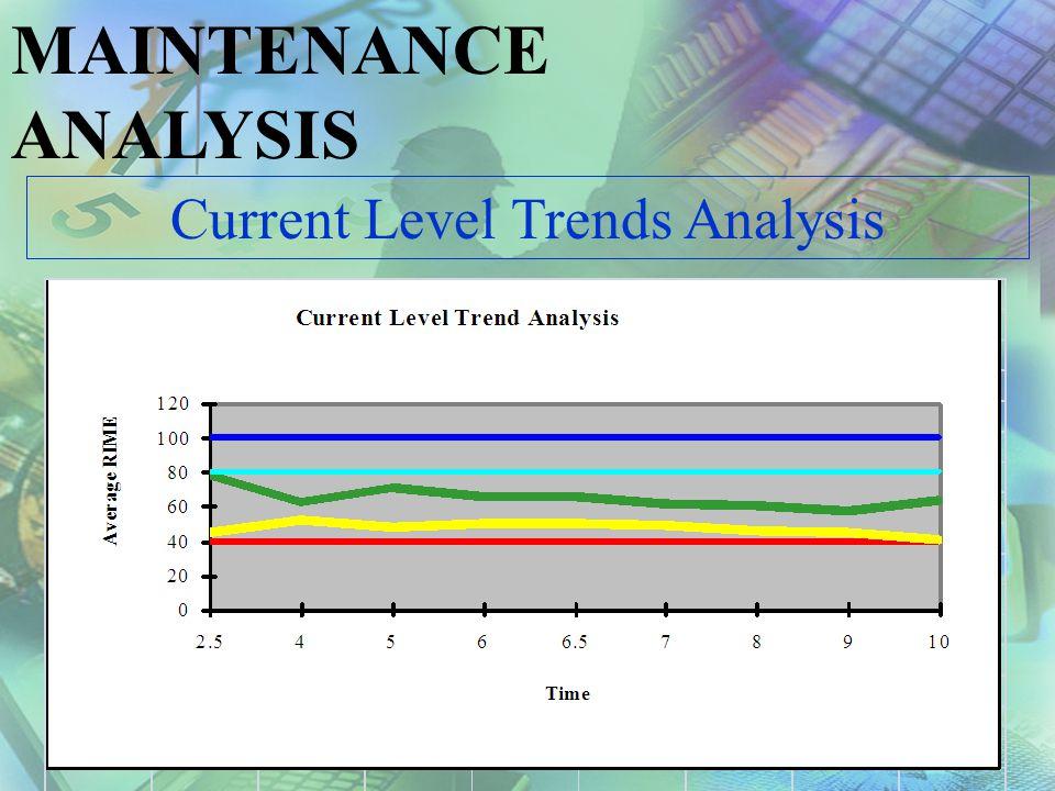 MAINTENANCE ANALYSIS Current Level Trade Analysis Level 1 Low Average RIME 0 to 40 Level 2 Moderate Average RIME 40 to 80 Level 3 High Average RIME 80 to 100