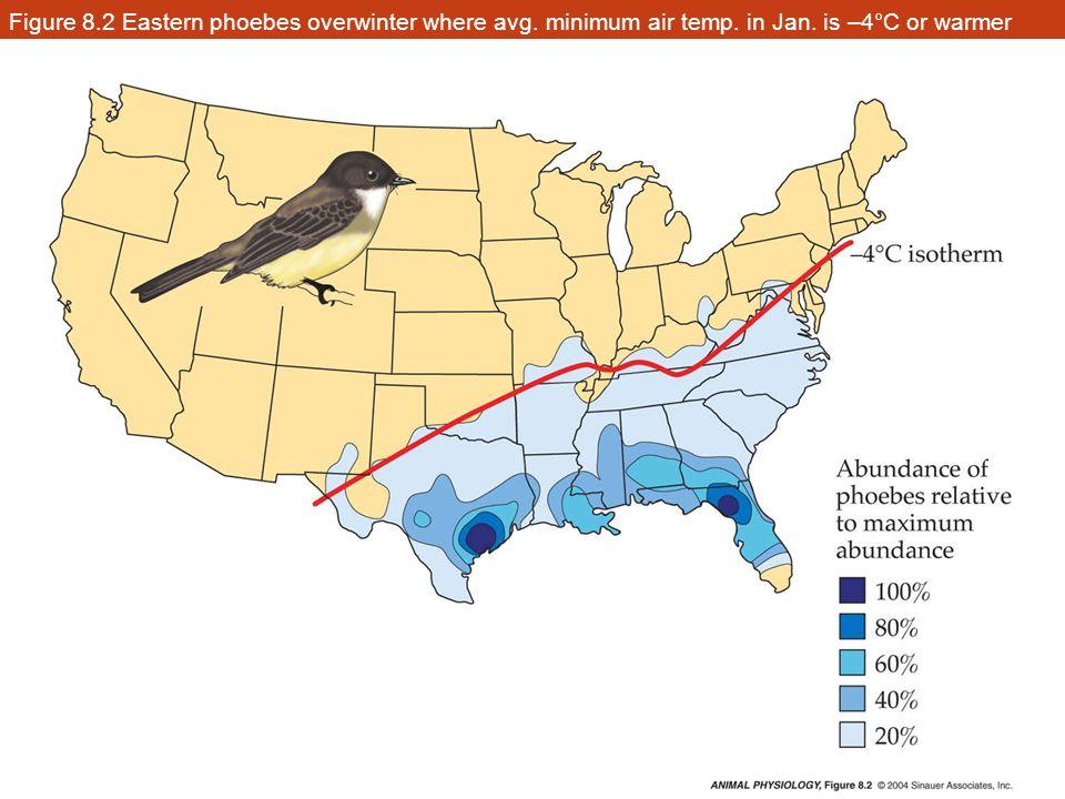Figure 8.33 Two types of seasonal acclimatization (Part 2)