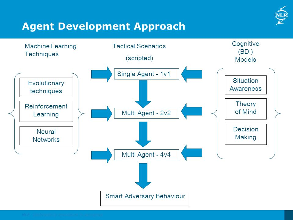 Agent Development Approach Multi Agent - 2v2 Smart Adversary Behaviour Reinforcement Learning Neural Networks Single Agent - 1v1 Situation Awareness T